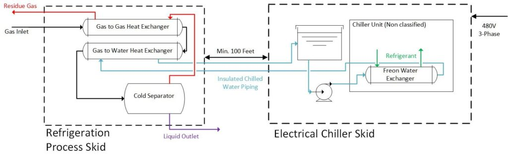 Graphic Detailing the Refrigeration Process involving Refrigeration Process Skid and Electrical Chiller Skid